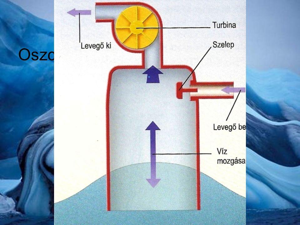 Nyíltvízi hullámerőművek Bólogató bóják –Felépítés Forgókarokra erősített úszótestek melyek egy közös tengelyen a fenéken vannak rögzítve –Működés A fel le mozgatott bóják olajat préselnek keresztül hidraulikus motorokon mely a generátorokat működteti