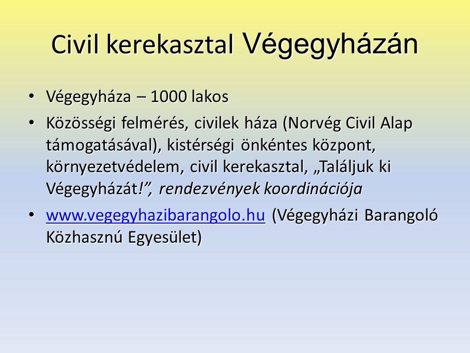 """Civil kerekasztal Végegyházán Végegyháza – 1000 lakos Végegyháza – 1000 lakos Közösségi felmérés, civilek háza (Norvég Civil Alap támogatásával), kistérségi önkéntes központ, környezetvédelem, civil kerekasztal, """"Találjuk ki Végegyházát! , rendezvények koordinációja Közösségi felmérés, civilek háza (Norvég Civil Alap támogatásával), kistérségi önkéntes központ, környezetvédelem, civil kerekasztal, """"Találjuk ki Végegyházát! , rendezvények koordinációja www.vegegyhazibarangolo.hu (Végegyházi Barangoló Közhasznú Egyesület) www.vegegyhazibarangolo.hu (Végegyházi Barangoló Közhasznú Egyesület) www.vegegyhazibarangolo.hu"""