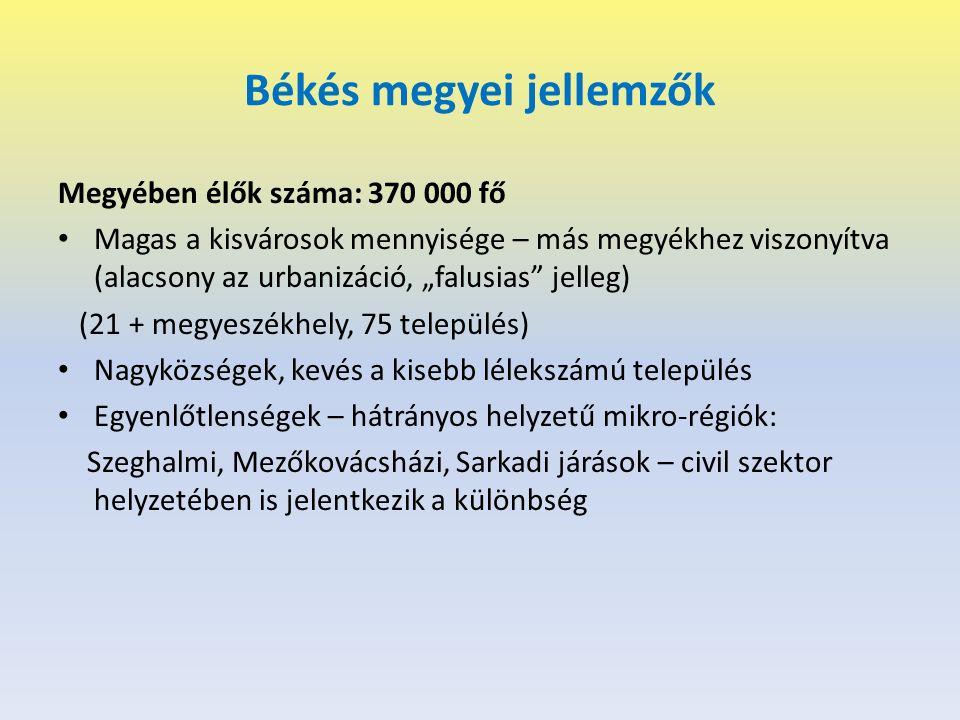 """Békés megyei jellemzők Megyében élők száma: 370 000 fő Magas a kisvárosok mennyisége – más megyékhez viszonyítva (alacsony az urbanizáció, """"falusias jelleg) (21 + megyeszékhely, 75 település) Nagyközségek, kevés a kisebb lélekszámú település Egyenlőtlenségek – hátrányos helyzetű mikro-régiók: Szeghalmi, Mezőkovácsházi, Sarkadi járások – civil szektor helyzetében is jelentkezik a különbség"""