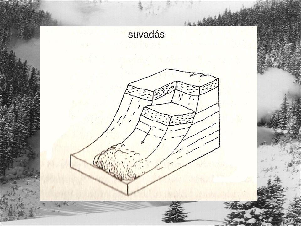 Lavinák kialakulásának feltételei Hóösszlet Hólejtő 15°-50° /50 cm Kedvezőtlen hórétegződés (csúszóréteg, rossz kötődés az altalajhoz) Hóösszlet további terhelése (további hó, eső) Pálya, ahol le tud zúdulni