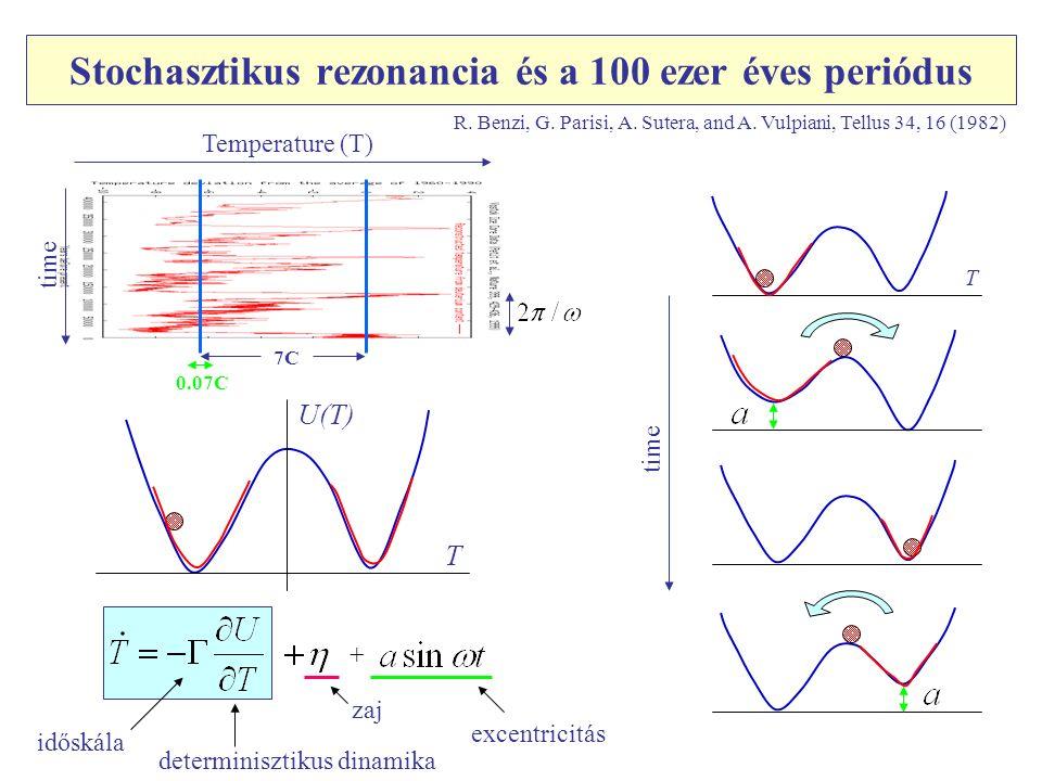 Stochasztikus rezonancia és a 100 ezer éves periódus R. Benzi, G. Parisi, A. Sutera, and A. Vulpiani, Tellus 34, 16 (1982) T U(T) időskála determinisz