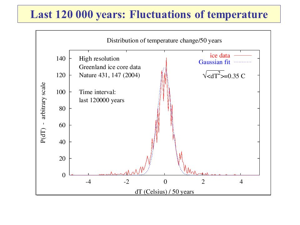 Last 120 000 years: Fluctuations of temperature