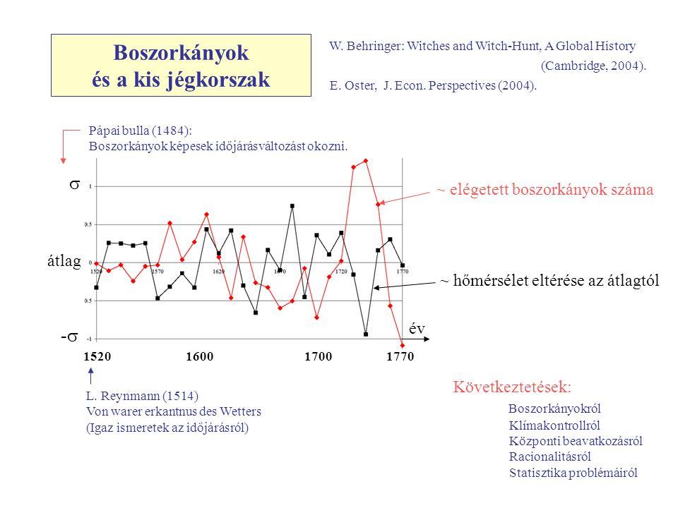 Boszorkányok és a kis jégkorszak ~ elégetett boszorkányok száma ~ hőmérsélet eltérése az átlagtól s -s-s átlag 1520 1600 1700 1770 év E. Oster, J. Eco