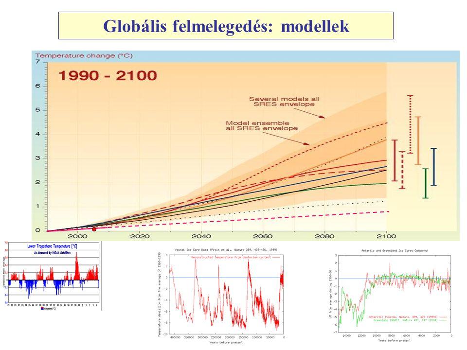 Globális felmelegedés: modellek