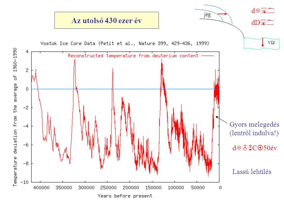 Az utolsó 430 ezer év jég víz d T<0 dD <0 Lassú lehülés Gyors melegedés (lentről indulva!) d T>6 C ¤ 50év
