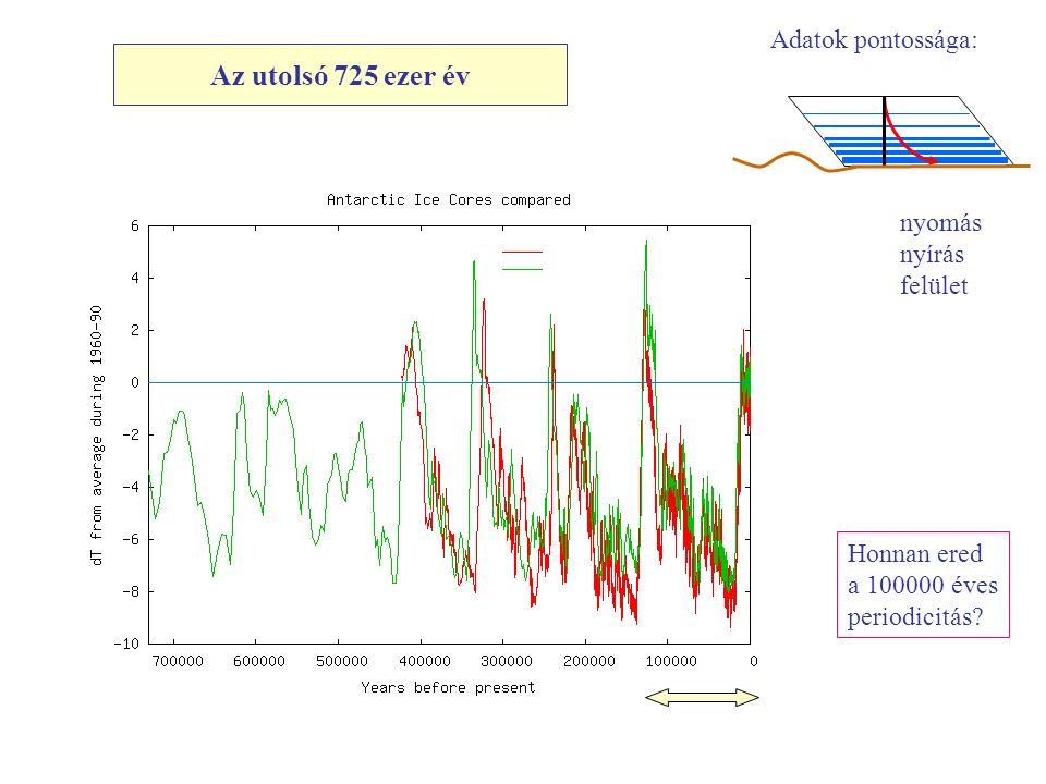 Az utolsó 725 ezer év Adatok pontossága: nyomás nyírás felület Honnan ered a 100000 éves periodicitás?