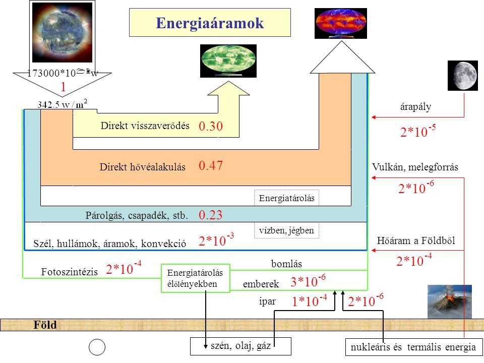 Energiaáramok 173000*10 12 w Direkt visszaver ő dés 0.30 1 Direkt h ő véalakulás 0.47 Párolgás, csapadék, stb. 0.23 Szél, hullámok, áramok, konvekció