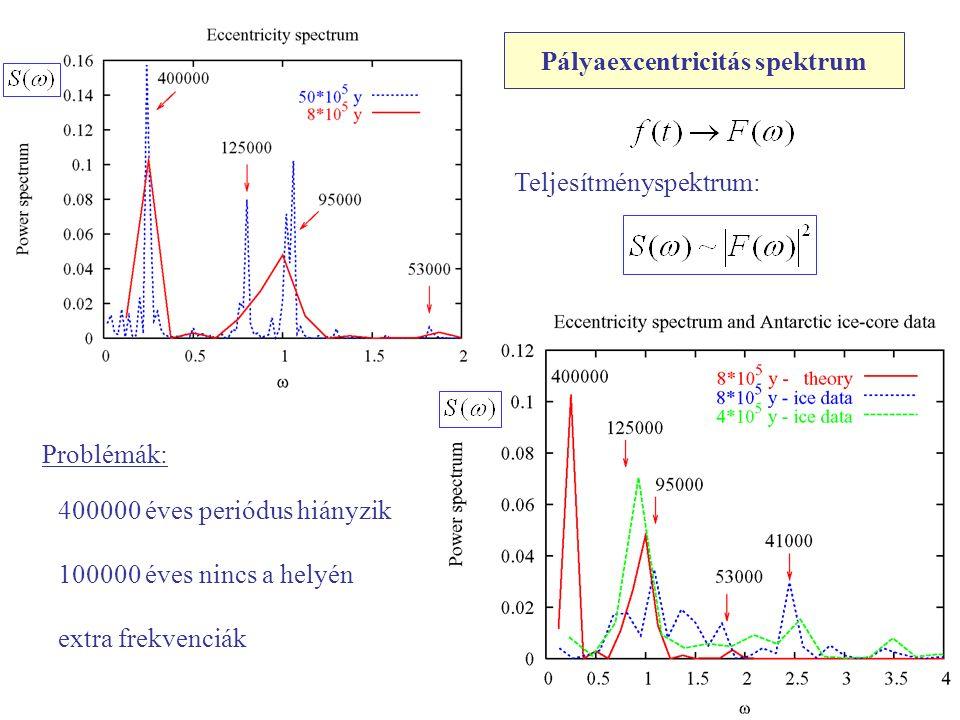 Pályaexcentricitás spektrum Teljesítményspektrum: Problémák: 400000 éves periódus hiányzik 100000 éves nincs a helyén extra frekvenciák