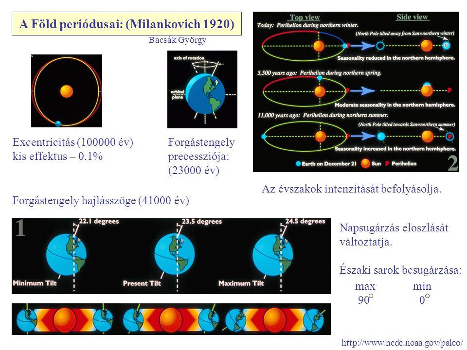 A Föld periódusai: (Milankovich 1920) Excentricitás (100000 év) kis effektus – 0.1% Forgástengely hajlásszöge (41000 év) Forgástengely precessziója: (