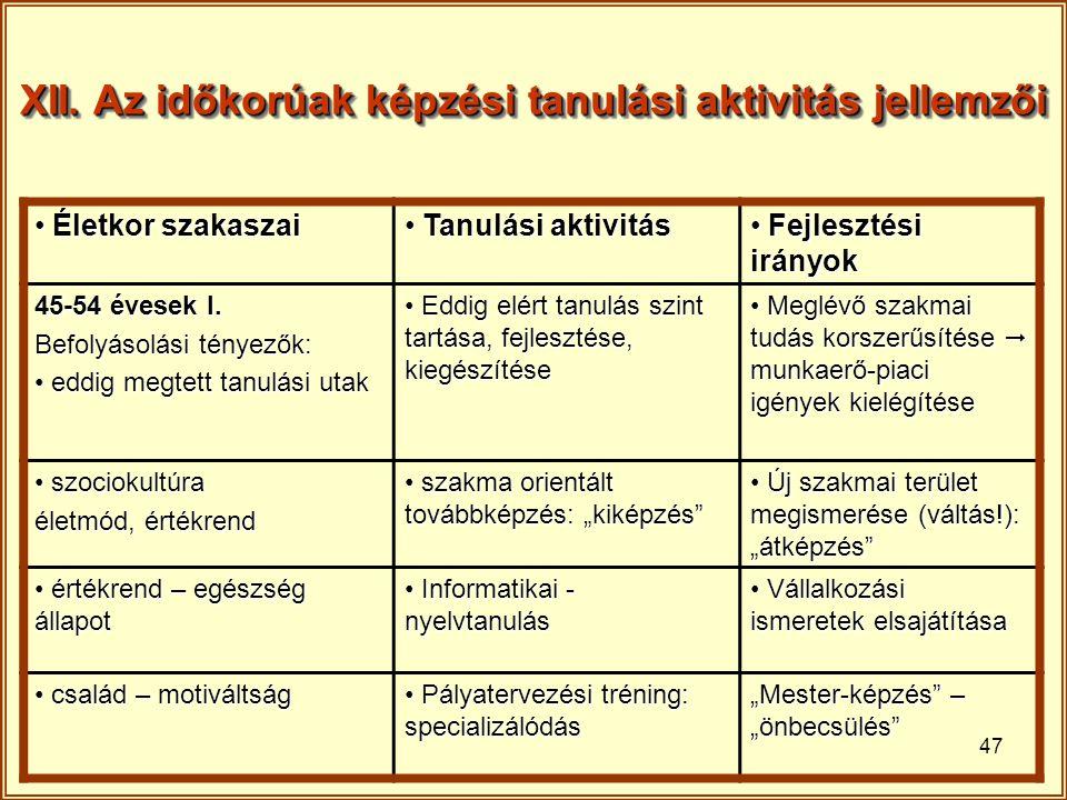47 XII. Az időkorúak képzési tanulási aktivitás jellemzői Életkor szakaszai Életkor szakaszai Tanulási aktivitás Tanulási aktivitás Fejlesztési irányo