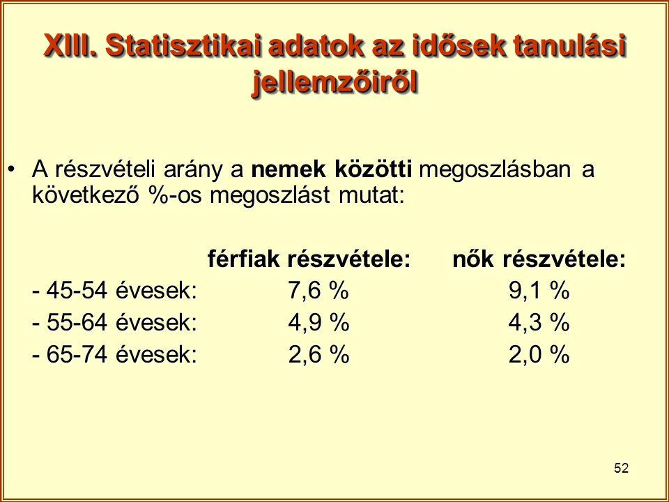 52 XIII. Statisztikai adatok az idősek tanulási jellemzőiről A részvételi arány a nemek közötti megoszlásban a következő %-os megoszlást mutat:A részv