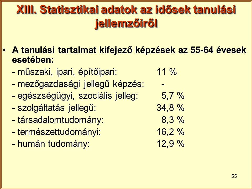 55 XIII. Statisztikai adatok az idősek tanulási jellemzőiről A tanulási tartalmat kifejező képzések az 55-64 évesek esetében:A tanulási tartalmat kife