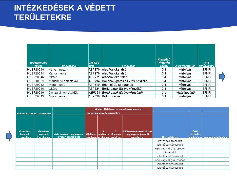 A teljes N2K területre vonatkozó észrevétel fontosság szerinti sorrendben víztesthez kapcsolt 1.