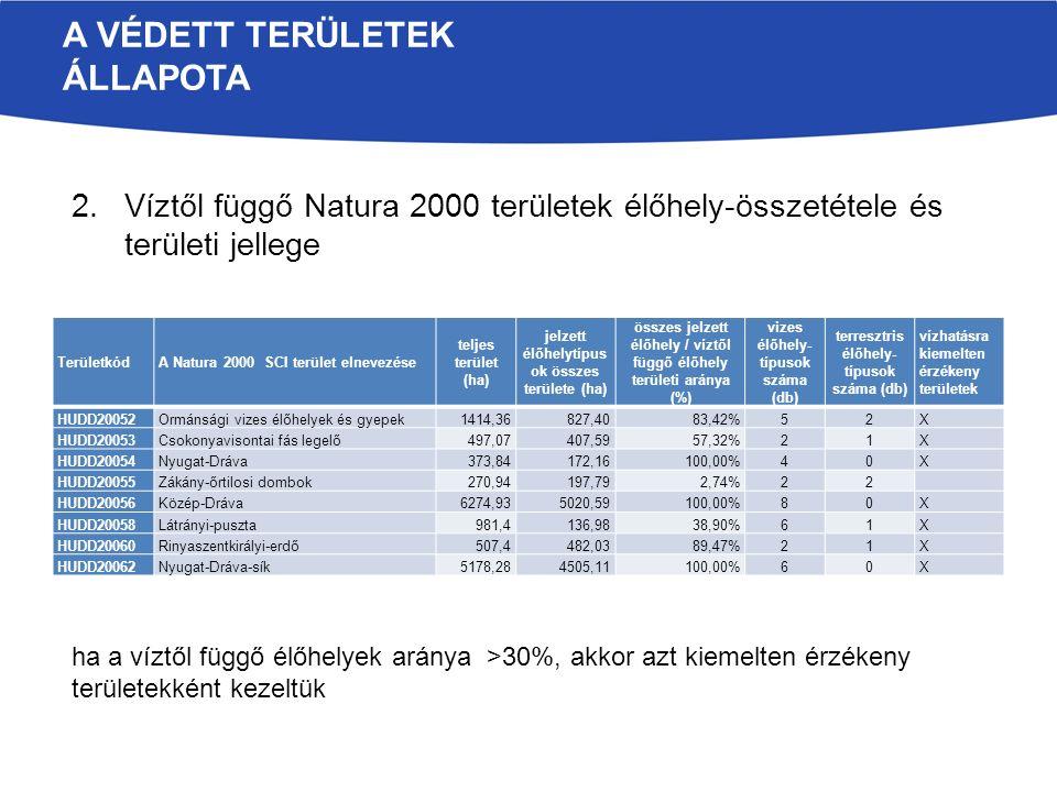 2.Víztől függő Natura 2000 területek élőhely-összetétele és területi jellege ha a víztől függő élőhelyek aránya >30%, akkor azt kiemelten érzékeny területekként kezeltük A VÉDETT TERÜLETEK ÁLLAPOTA TerületkódA Natura 2000 SCI terület elnevezése teljes terület (ha) jelzett élőhelytípus ok összes területe (ha) összes jelzett élőhely / víztől függő élőhely területi aránya (%) vizes élőhely- típusok száma (db) terresztris élőhely- típusok száma (db) vízhatásra kiemelten érzékeny területek HUDD20052Ormánsági vizes élőhelyek és gyepek1414,36827,4083,42%52X HUDD20053Csokonyavisontai fás legelő497,07407,5957,32%21X HUDD20054Nyugat-Dráva373,84172,16100,00%40X HUDD20055Zákány-őrtilosi dombok270,94197,792,74%22 HUDD20056Közép-Dráva6274,935020,59100,00%80X HUDD20058Látrányi-puszta981,4136,9838,90%61X HUDD20060Rinyaszentkirályi-erdő507,4482,0389,47%21X HUDD20062Nyugat-Dráva-sík5178,284505,11100,00%60X