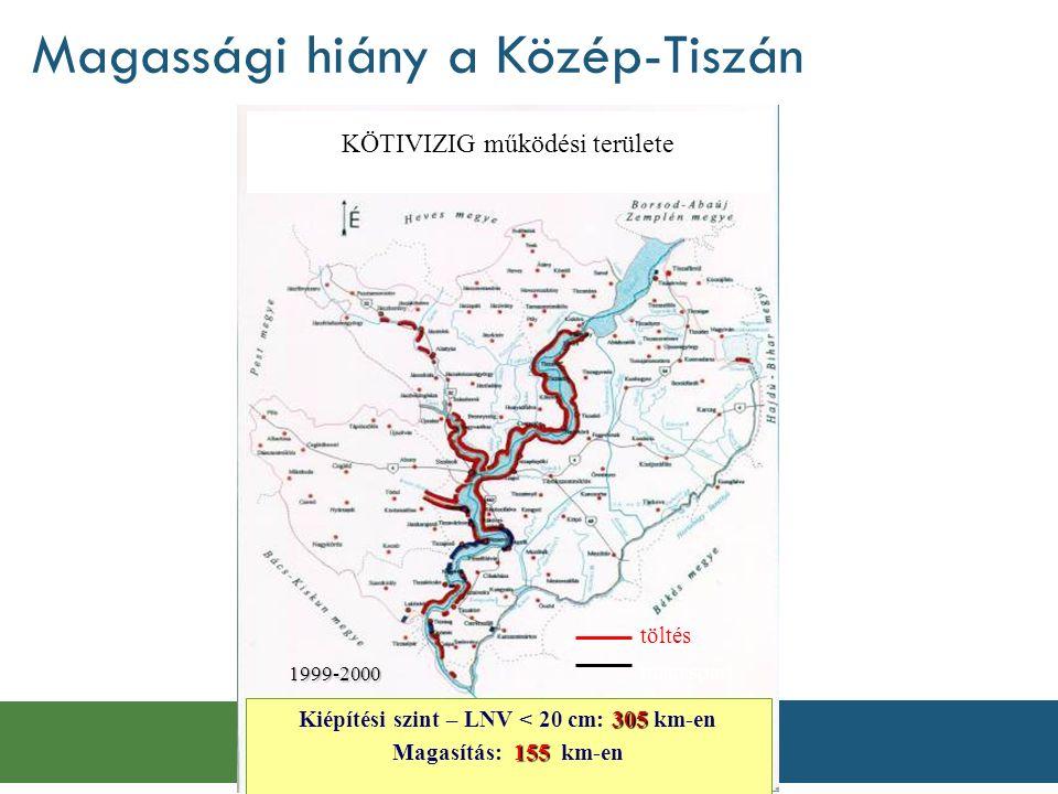 Magassági hiány a Közép-Tiszán 305 Kiépítési szint – LNV < 20 cm: 305 km-en 155 Magasítás: 155 km-en KÖTIVIZIG működési területe töltés magaspart1999-