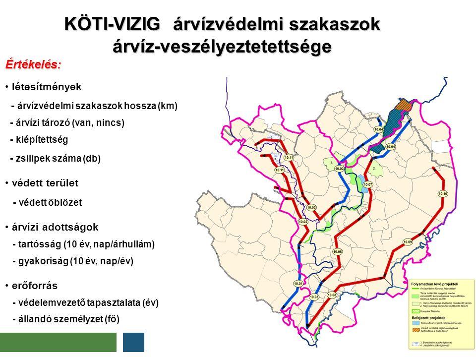 KÖTI-VIZIG árvízvédelmi szakaszok árvíz-veszélyeztetettsége kissé kockázatos kockázatos kiemelten kockázat Értékelés: létesítmények - árvízvédelmi sza