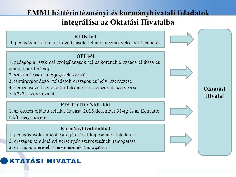 EMMI háttérintézményi és kormányhivatali feladatok integrálása az Oktatási Hivatalba KLIK-ből 1. pedagógiai szakmai szolgáltatásokat ellátó intézménye