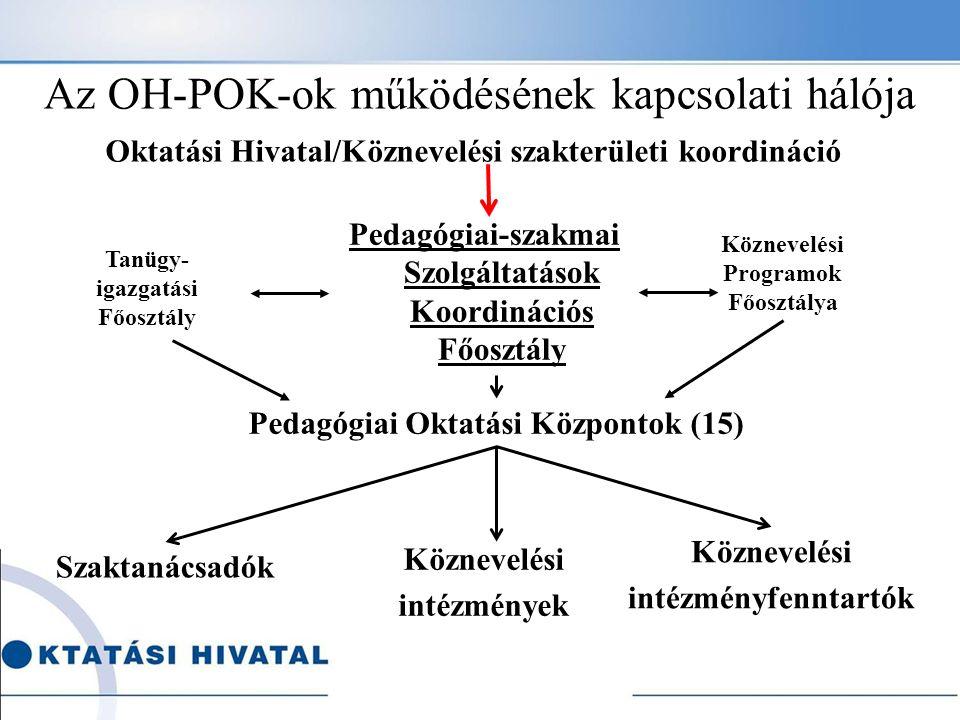 Az OH-POK-ok működésének kapcsolati hálója Oktatási Hivatal/Köznevelési szakterületi koordináció Pedagógiai-szakmai Szolgáltatások Koordinációs Főoszt