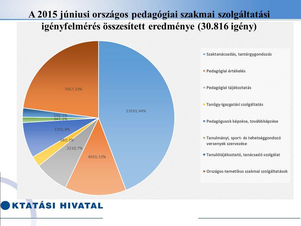 A 2015 júniusi országos pedagógiai szakmai szolgáltatási igényfelmérés összesített eredménye (30.816 igény)