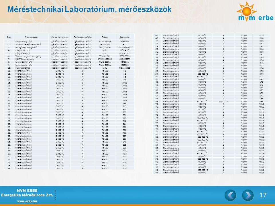 Méréstechnikai Laboratórium, mérőeszközök S.sz:Megnevezés:Mérési tartomány:Pontossági osztály:Típus:Azonosító: 1.Mérés adatgyűjtőgépkönyv szerint FLUK