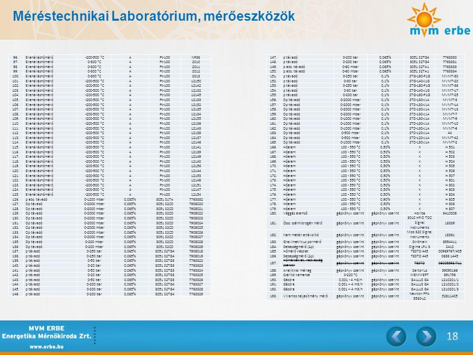 Méréstechnikai Laboratórium, mérőeszközök 96.Ellenálláshőmérő-200-500 °CAPt-100NR36 97.Ellenálláshőmérő0-300 °CAPt-1002010 98.Ellenálláshőmérő0-300 °C