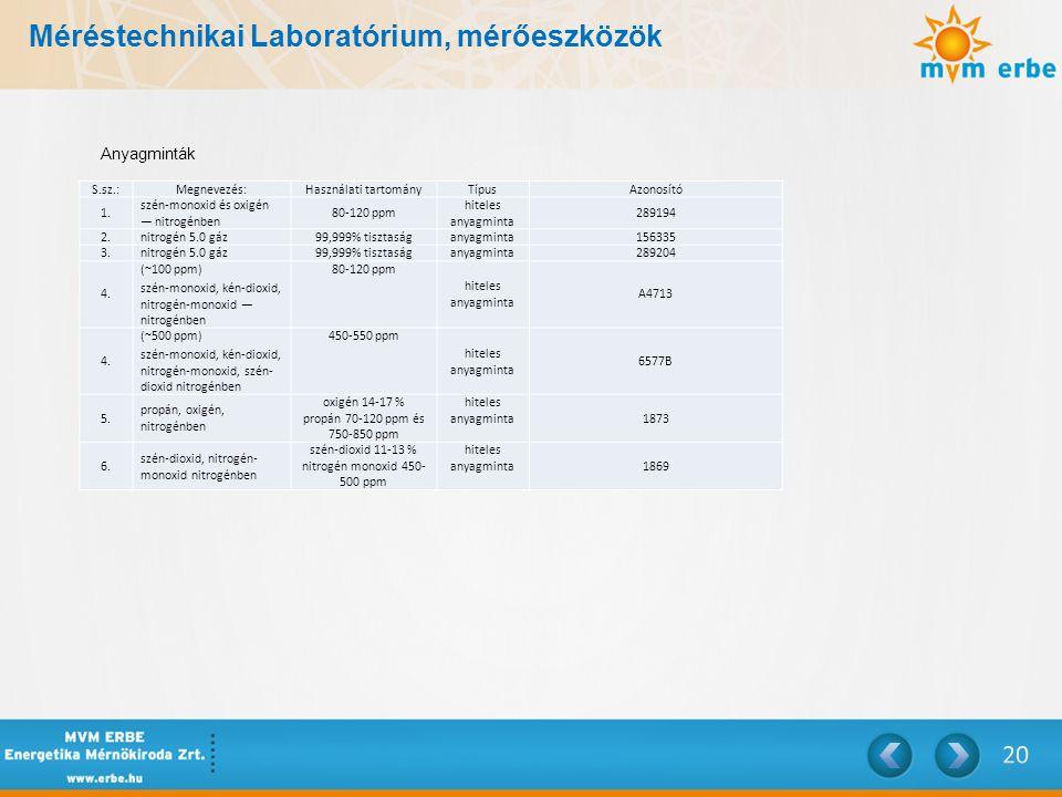 Méréstechnikai Laboratórium, mérőeszközök S.sz.:Megnevezés:Használati tartományTípusAzonosító 1. szén-monoxid és oxigén — nitrogénben 80-120 ppm hitel
