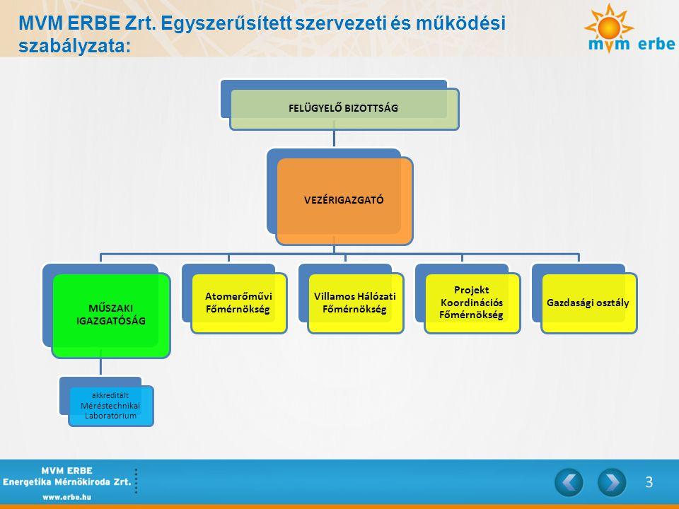 MVM ERBE Zrt. Egyszerűsített szervezeti és működési szabályzata: FELÜGYELŐ BIZOTTSÁG VEZÉRIGAZGATÓ MŰSZAKI IGAZGATÓSÁG akkreditált Méréstechnikai Labo
