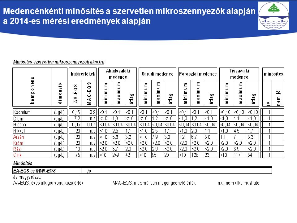 Medencénkénti minősítés a szervetlen mikroszennyezők alapján a 2014-es mérési eredmények alapján