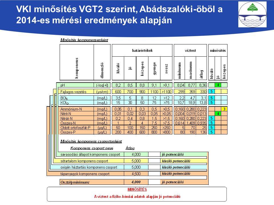 VKI minősítés VGT2 szerint, Abádszalóki-öböl a 2014-es mérési eredmények alapján