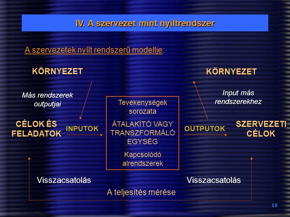 10 IV. A szervezet mint nyíltrendszer A szervezetek nyílt rendszerű modellje: KÖRNYEZET Tevékenységek sorozata ÁTALAKÍTÓ VAGY TRANSZFORMÁLÓ EGYSÉG Kap