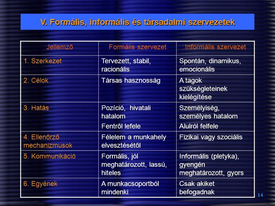 14 V. Formális, informális és társadalmi szervezetek JellemzőFormális szervezetInformális szervezet 1. SzerkezetTervezett, stabil, racionális Spontán,