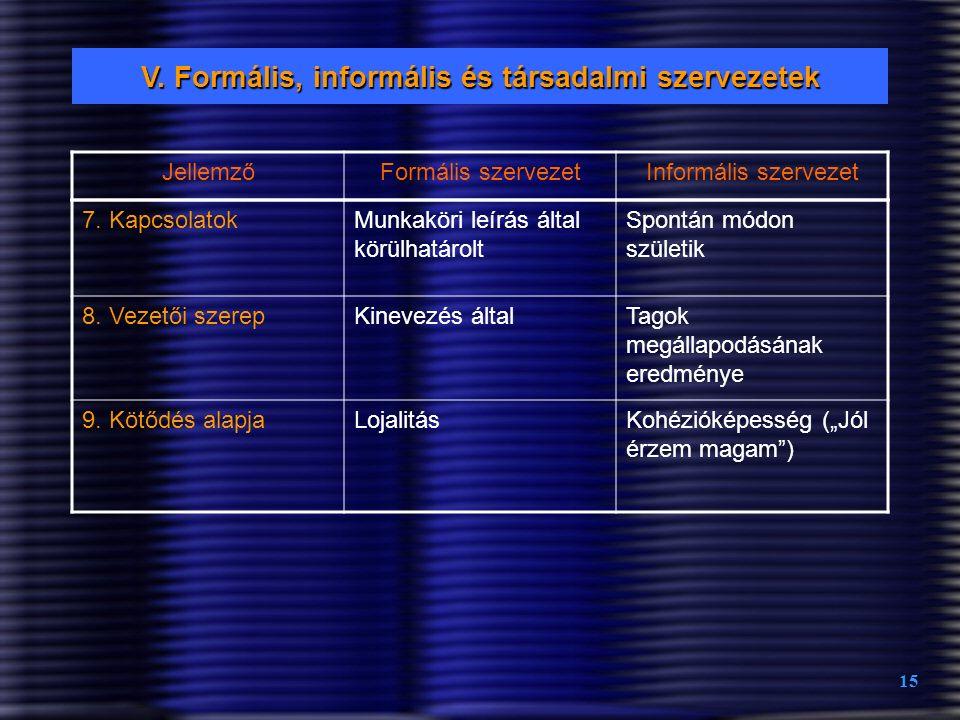 15 7. KapcsolatokMunkaköri leírás által körülhatárolt Spontán módon születik 8. Vezetői szerepKinevezés általTagok megállapodásának eredménye 9. Kötőd