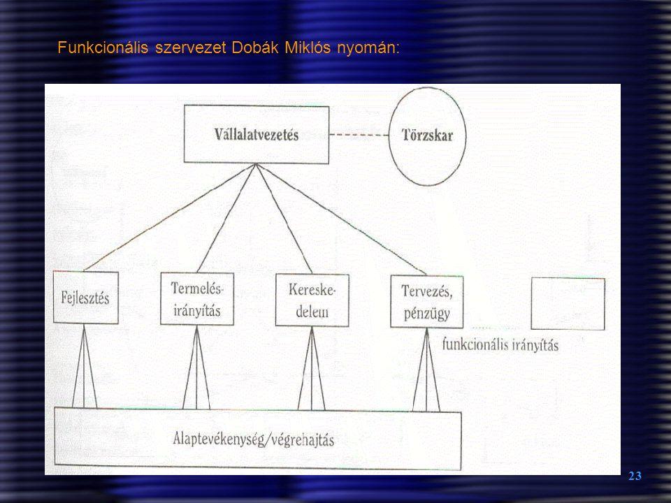 23 Funkcionális szervezet Dobák Miklós nyomán: