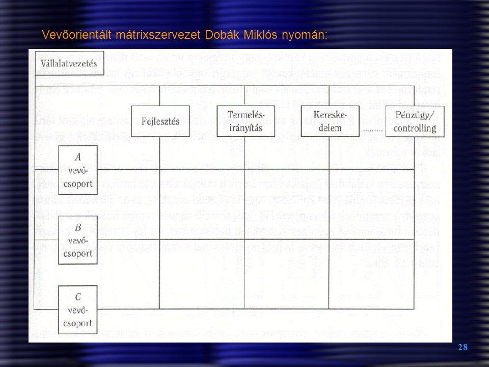 28 Vevőorientált mátrixszervezet Dobák Miklós nyomán: