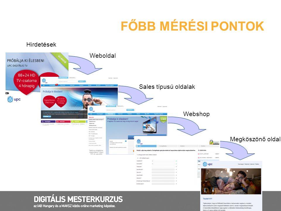 Megköszönő oldal Webshop Sales típusú oldalak Weboldal Hirdetések FŐBB MÉRÉSI PONTOK