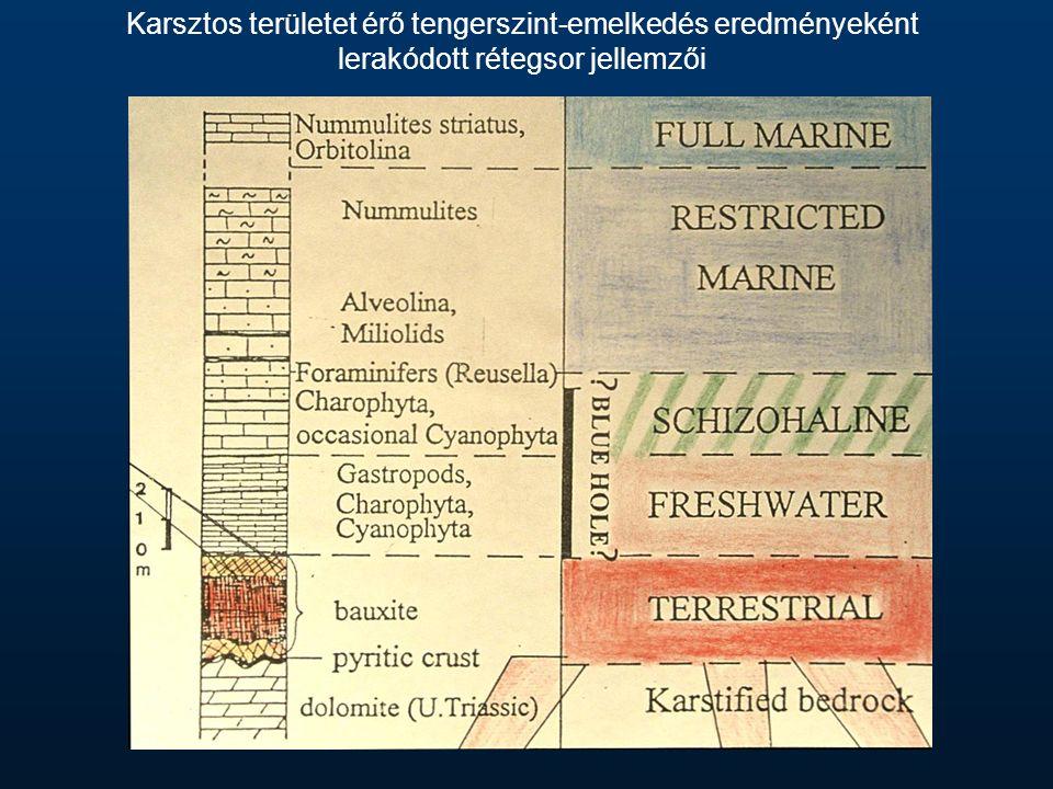 Karsztos területet érő tengerszint-emelkedés eredményeként lerakódott rétegsor jellemzői