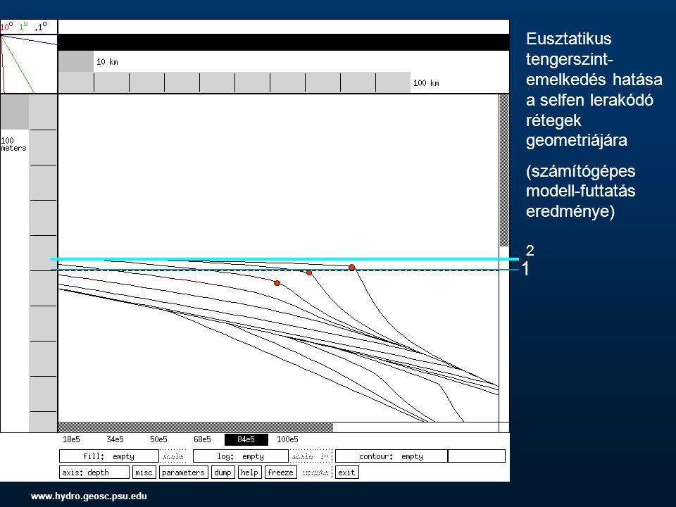 Selfen lerakódó rétegek geometriája, ha az eusztatikus tengerszint nem változik (számítógépe s modell- futtatás eredménye)