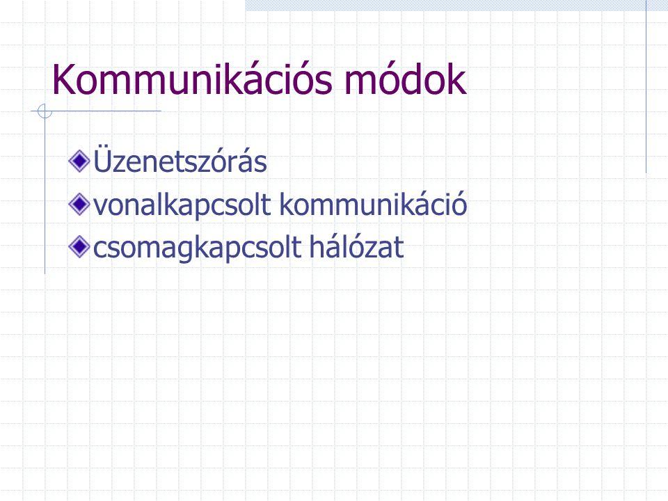 Kommunikációs módok Üzenetszórás vonalkapcsolt kommunikáció csomagkapcsolt hálózat