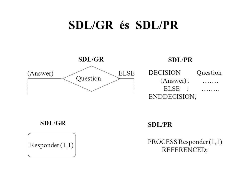 SDL/GR és SDL/PR (Answer)ELSE Question SDL/GR Responder (1,1) SDL/PR DECISION Question (Answer) :.........