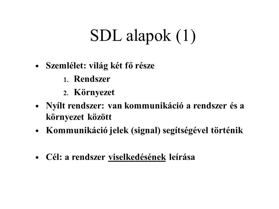 SDL alapok (1)  Szemlélet: világ két fő része 1. Rendszer 2.