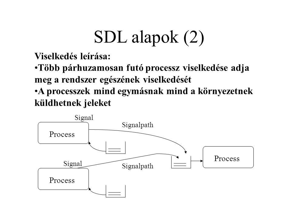Viselkedés leírása: Több párhuzamosan futó processz viselkedése adja meg a rendszer egészének viselkedését A processzek mind egymásnak mind a környezetnek küldhetnek jeleket Signal Process Signal Signalpath Process SDL alapok (2)