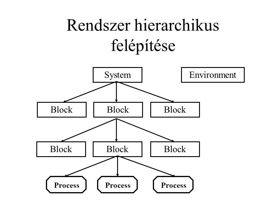 Rendszer hierarchikus felépítése System Block Environment Process