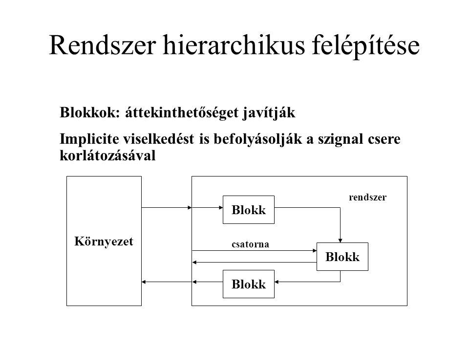 Környezet Blokk Rendszer hierarchikus felépítése rendszer csatorna Blokkok: áttekinthetőséget javítják Implicite viselkedést is befolyásolják a szignal csere korlátozásával