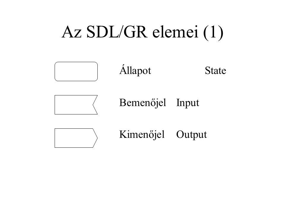 Az SDL/GR elemei (1) ÁllapotState BemenőjelInput KimenőjelOutput