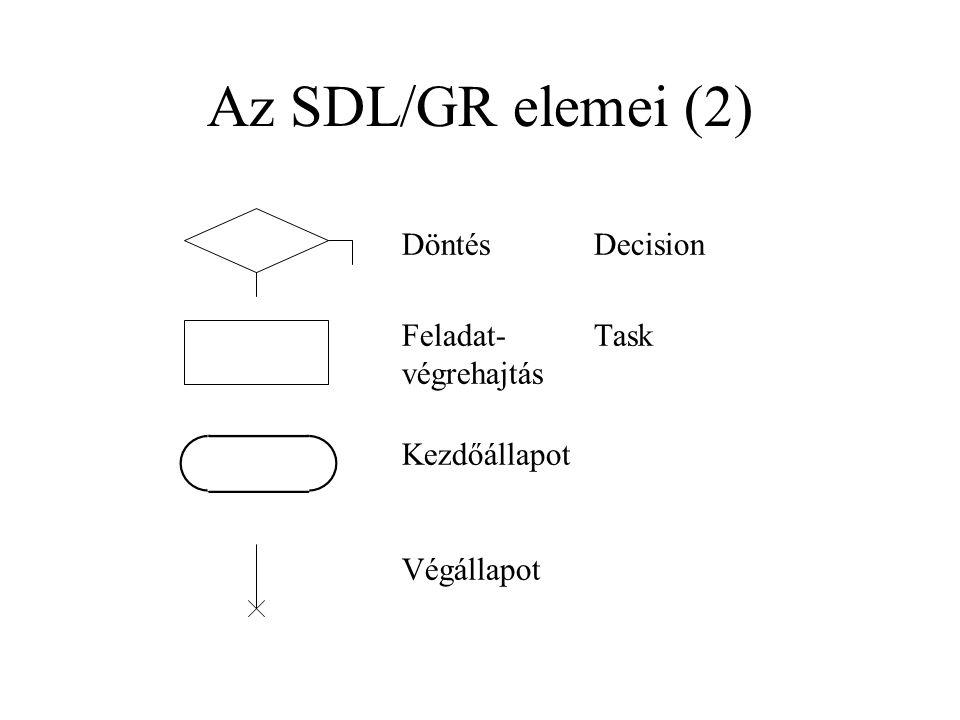 Az SDL/GR elemei (2) DöntésDecision Feladat-Task végrehajtás Kezdőállapot Végállapot