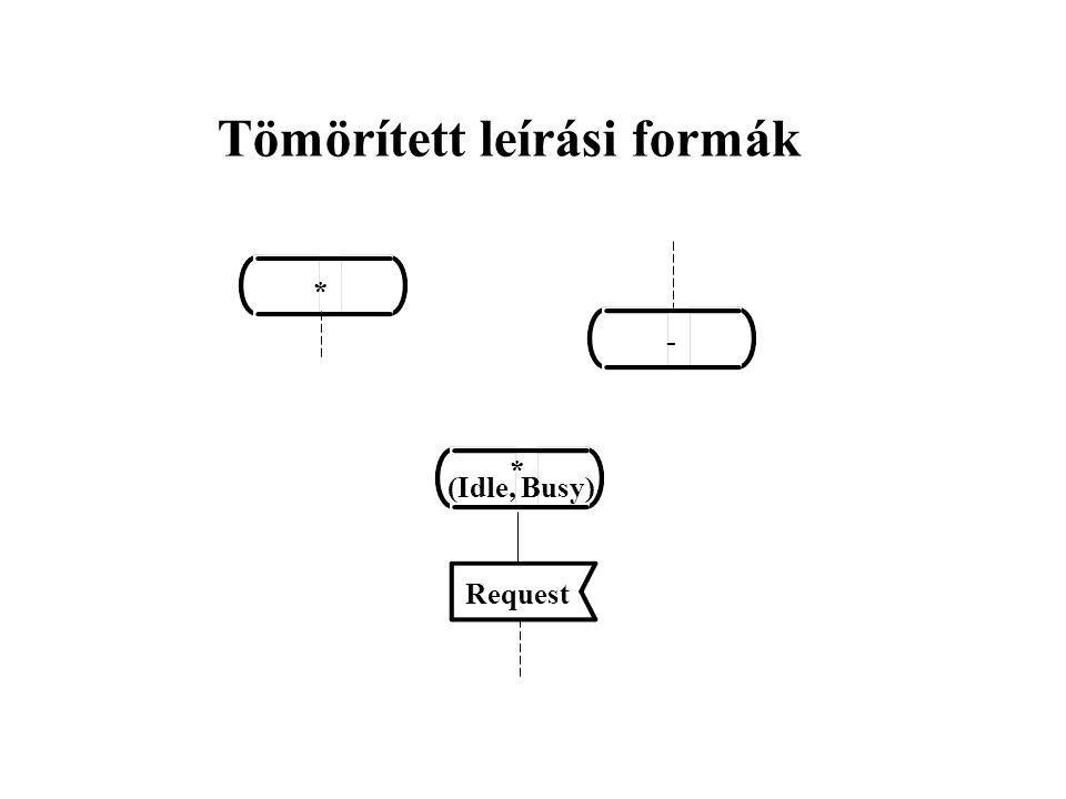 Tömörített leírási formák * - * (Idle, Busy) Request