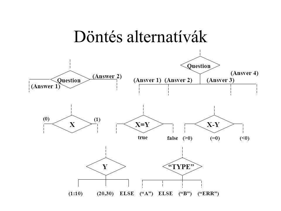 Döntés alternatívák (Answer 1) Question (Answer 2) Question (Ansver 1)(Ansver 2)(Ansver 3) (Ansver 4) X X=YX-YY TYPE (0) (1) (1:10)(20,30)ELSE( A )ELSE true false(>0)(=0)(<0) ( B )( ERR )
