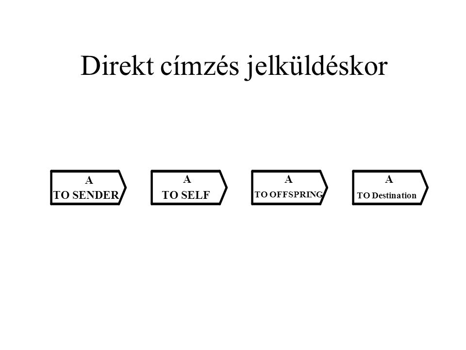 Direkt címzés jelküldéskor A TO SENDER A TO SELF A TO OFFSPRING A TO Destination