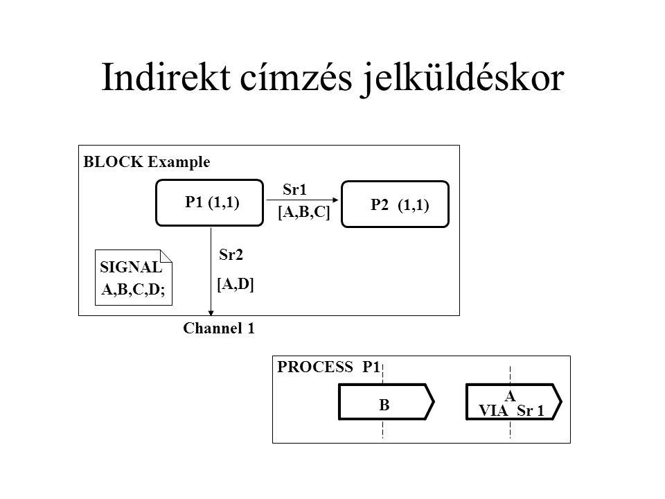 Indirekt címzés jelküldéskor SIGNAL A,B,C,D; P1 (1,1) P2 (1,1) BLOCK Example Sr1 [A,B,C] Sr2 [A,D] Channel 1 PROCESS P1 B A VIA Sr 1