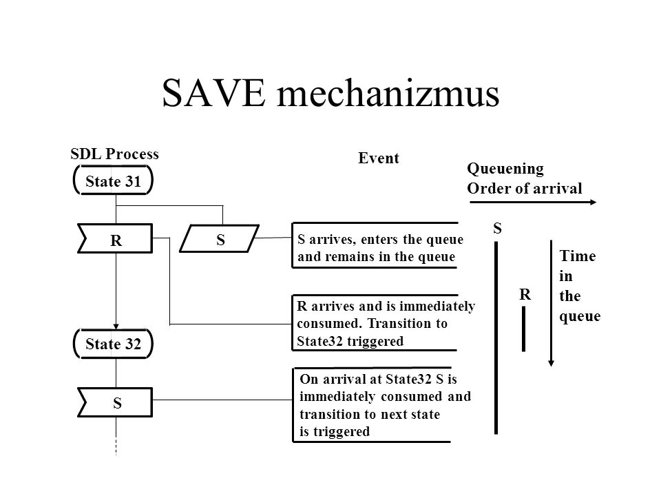 SAVE mechanizmus S arrives, enters the queue and remains in the queue R arrives and is immediately consumed.